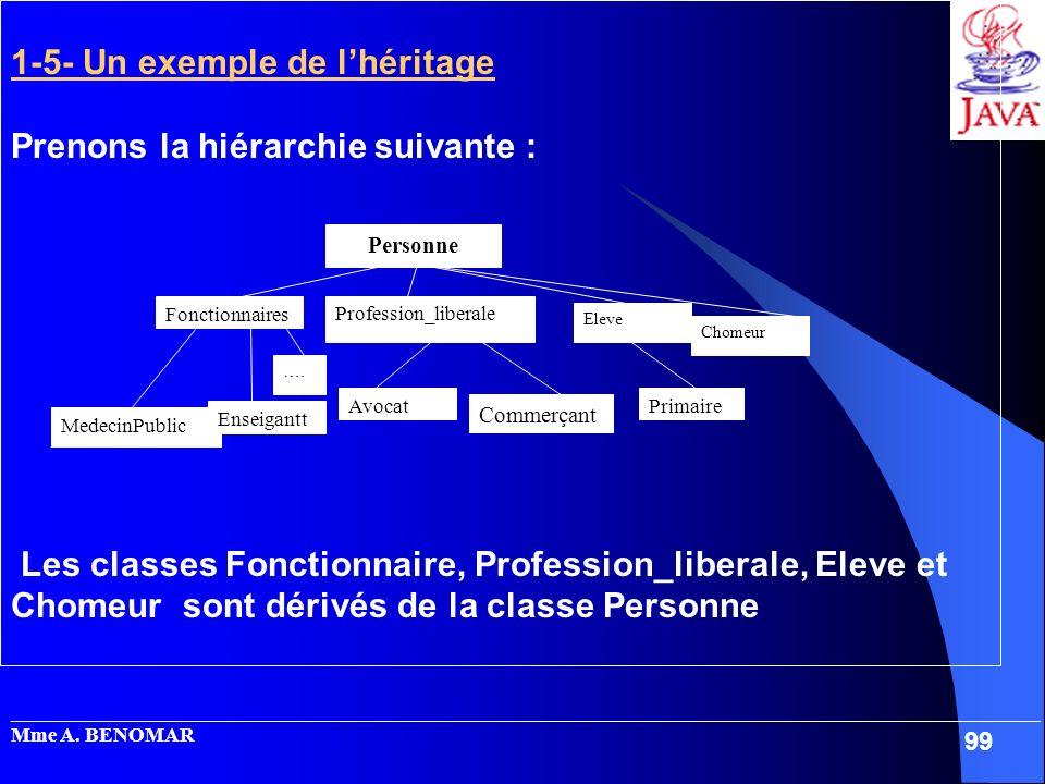 1-5- Un exemple de l'héritage Prenons la hiérarchie suivante :