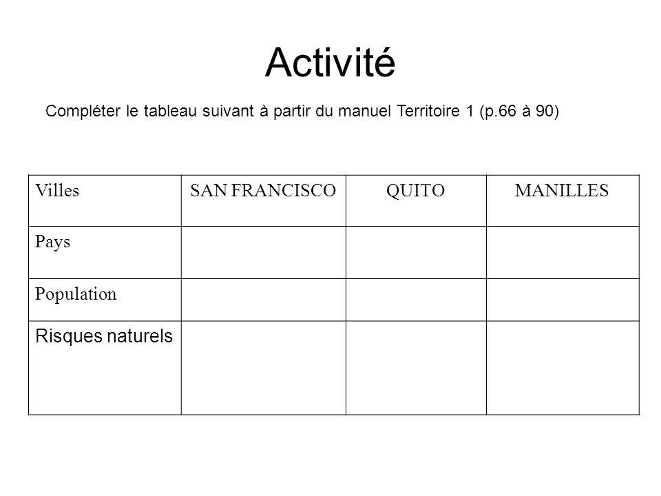 Activité Villes SAN FRANCISCO QUITO MANILLES Pays Population