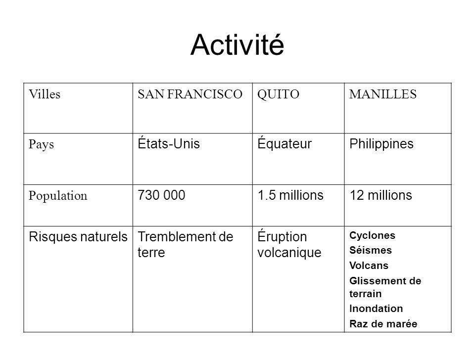 Activité Villes SAN FRANCISCO QUITO MANILLES Pays États-Unis Équateur