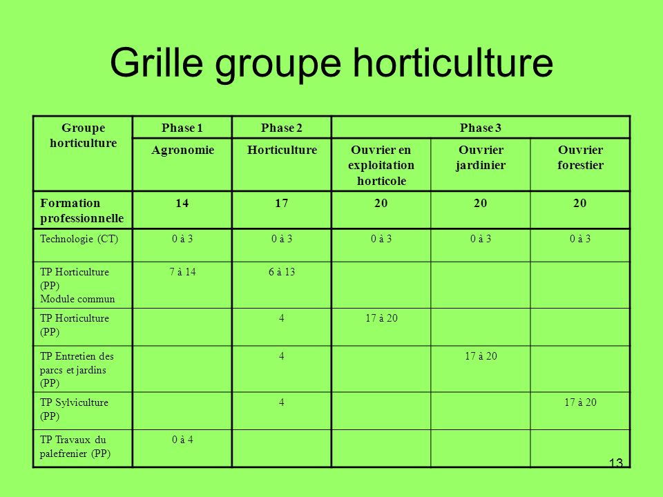 Grille groupe horticulture