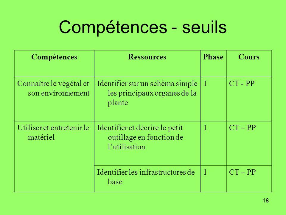 Compétences - seuils Compétences Ressources Phase Cours