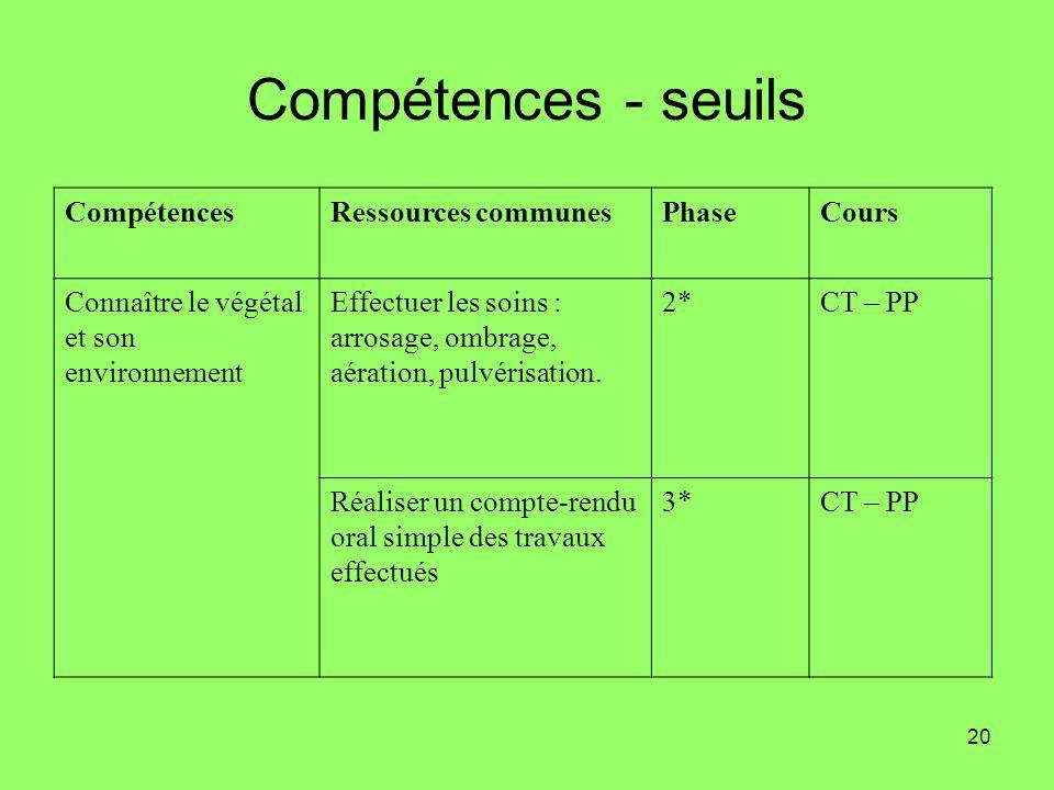 Compétences - seuils Compétences Ressources communes Phase Cours