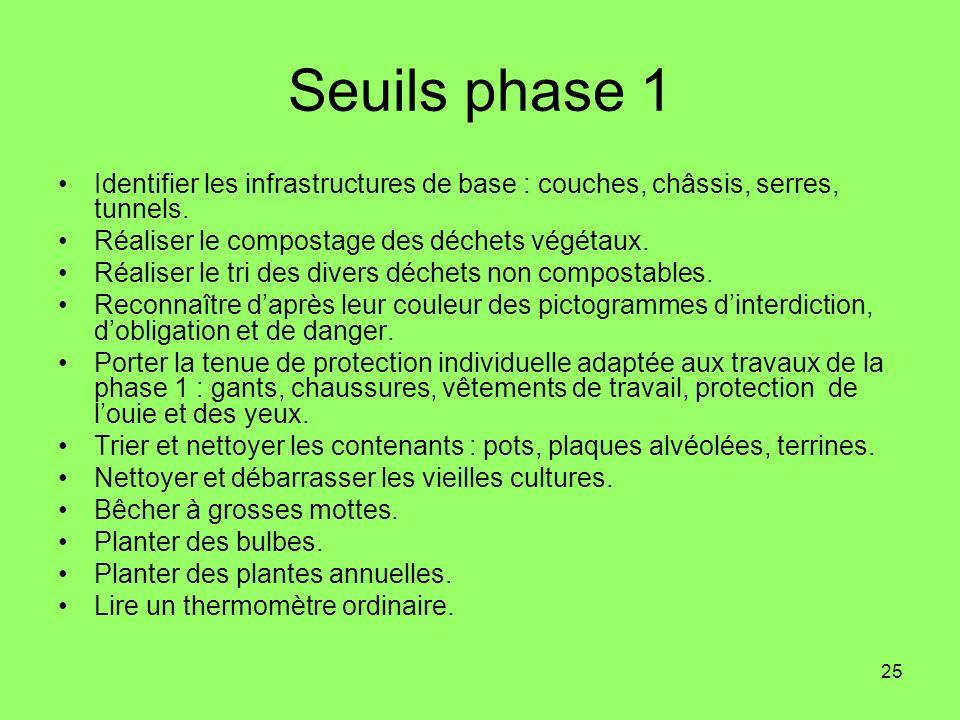 Seuils phase 1 Identifier les infrastructures de base : couches, châssis, serres, tunnels. Réaliser le compostage des déchets végétaux.