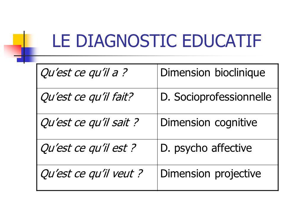 LE DIAGNOSTIC EDUCATIF