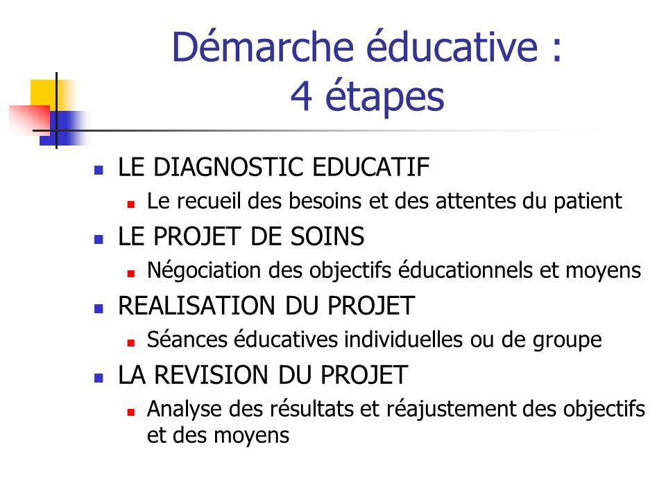 Démarche éducative : 4 étapes