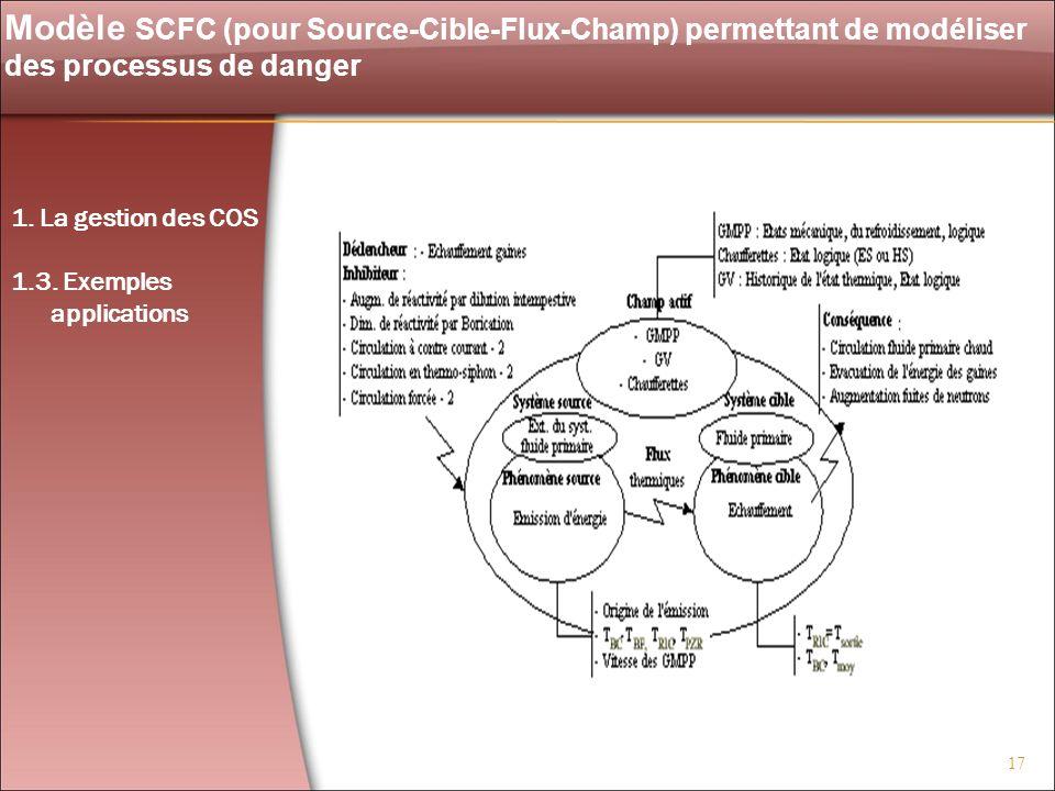 Modèle SCFC (pour Source-Cible-Flux-Champ) permettant de modéliser