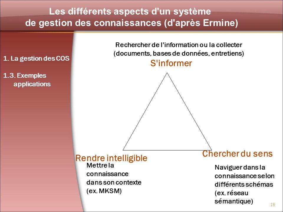 Les différents aspects d un système