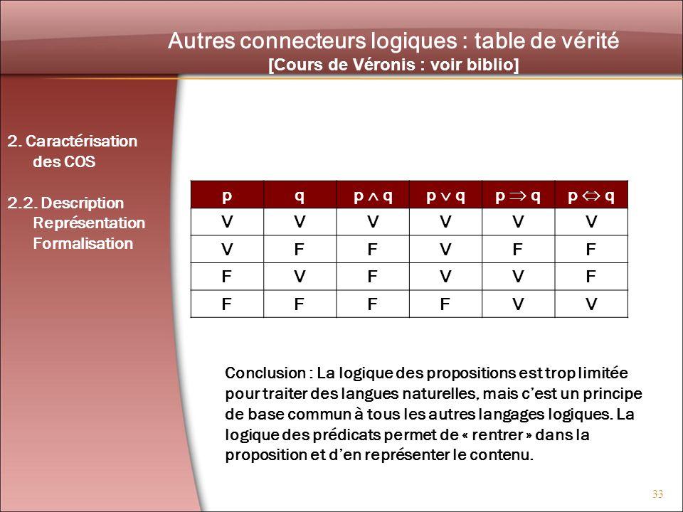 Autres connecteurs logiques : table de vérité