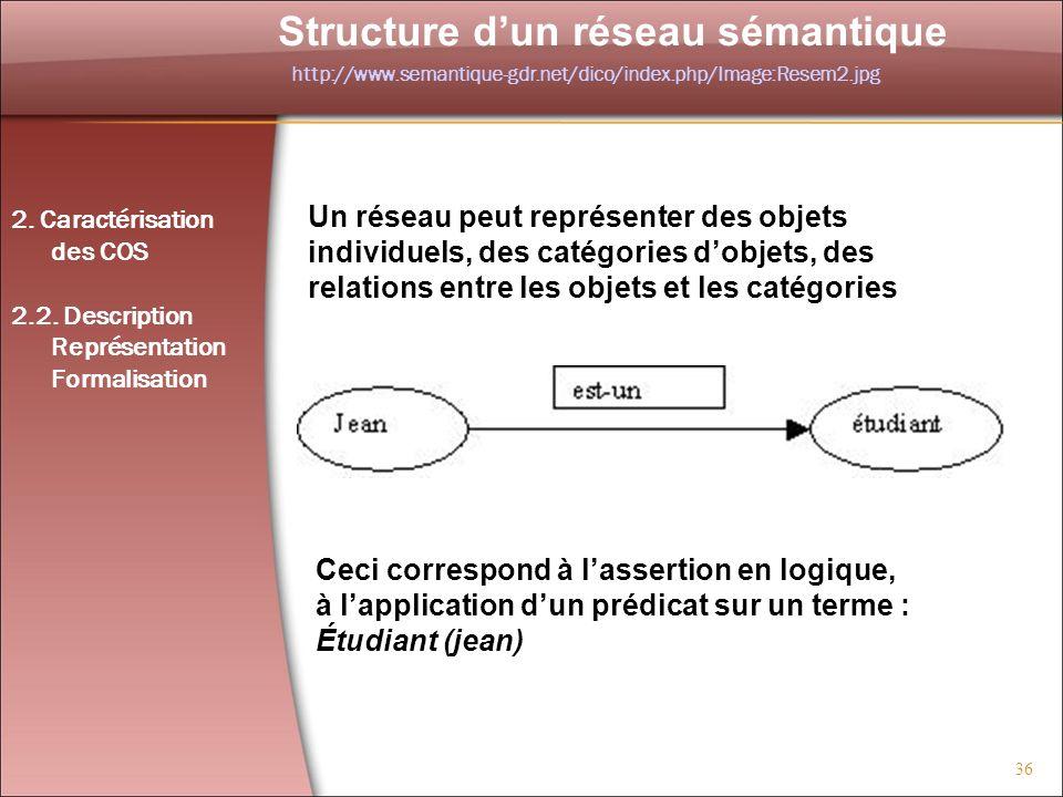 Structure d'un réseau sémantique