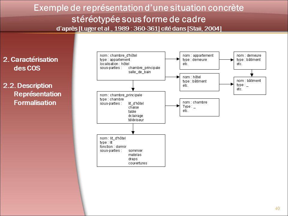 Exemple de représentation d'une situation concrète