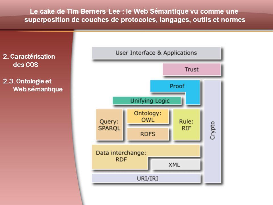 Le cake de Tim Berners Lee : le Web Sémantique vu comme une