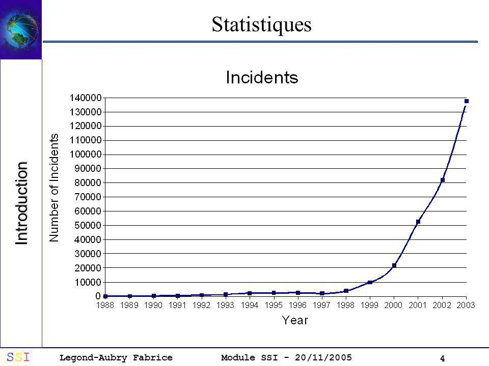 Statistiques Introduction
