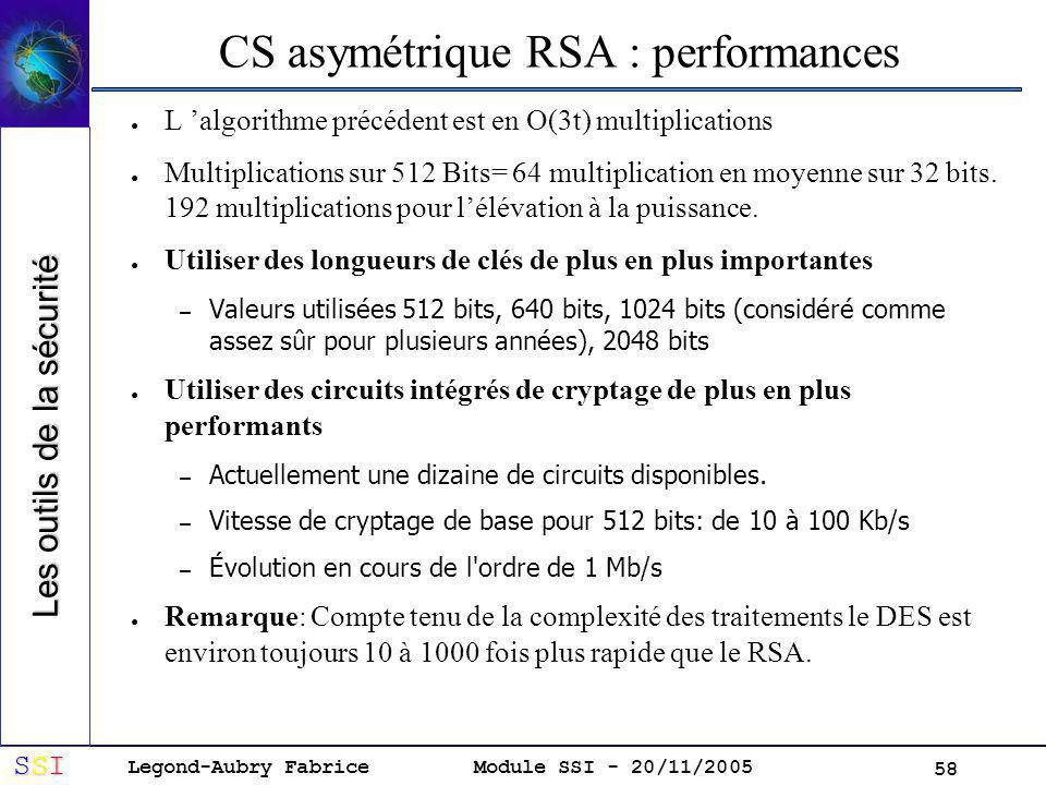 CS asymétrique RSA : performances