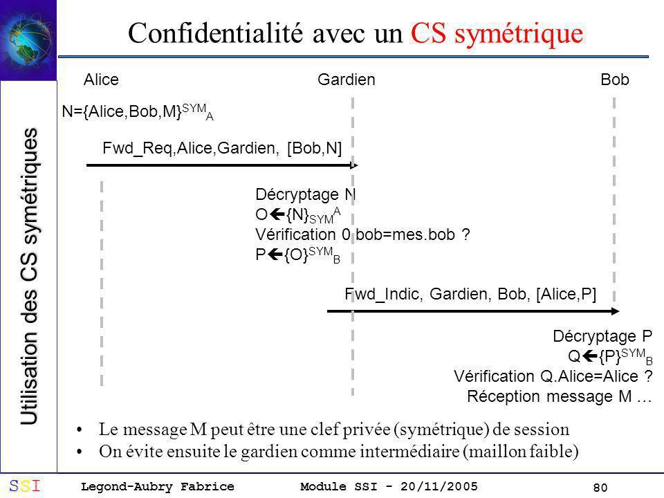 Confidentialité avec un CS symétrique
