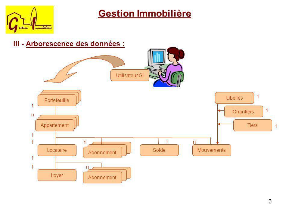 Gestion Immobilière III - Arborescence des données : Utilisateur GI