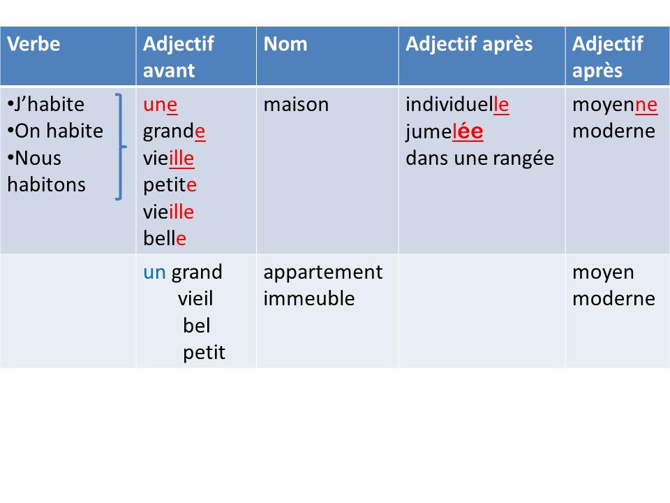 Verbe Adjectif avant Nom Adjectif après J'habite On habite