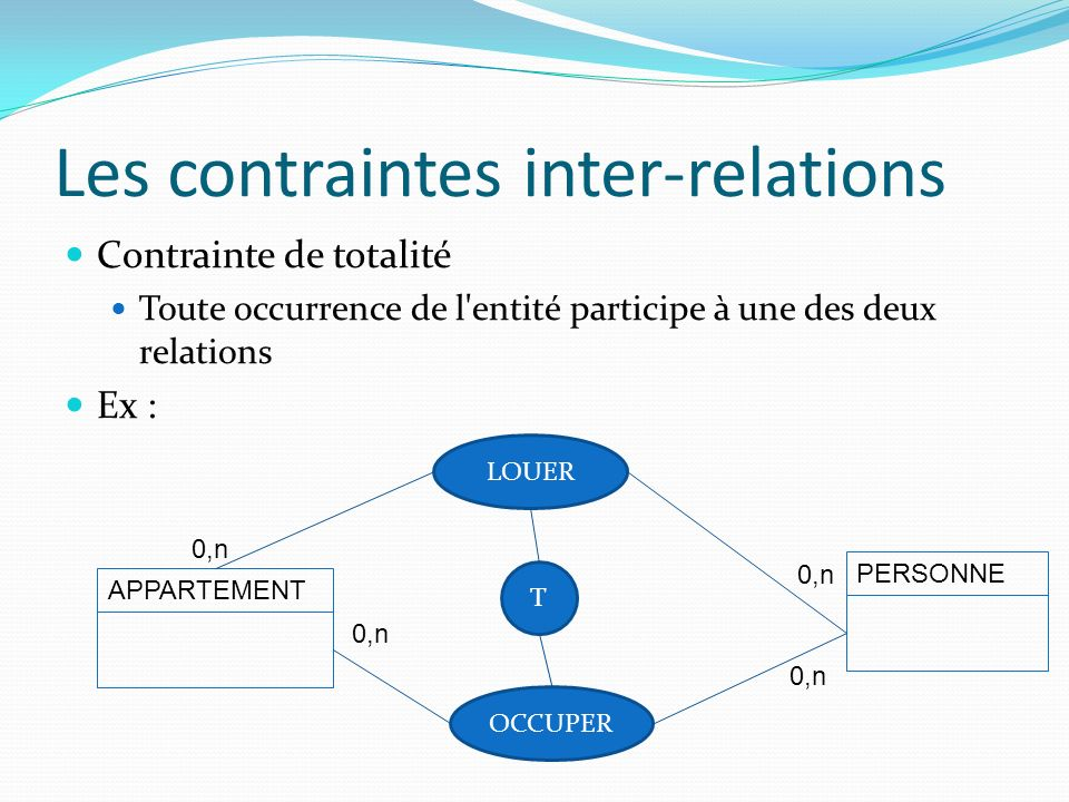 Les contraintes inter-relations