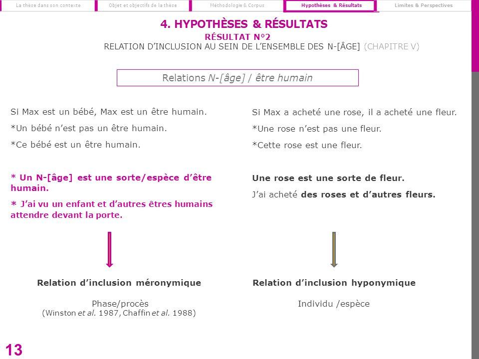 4. Hypothèses & Résultats
