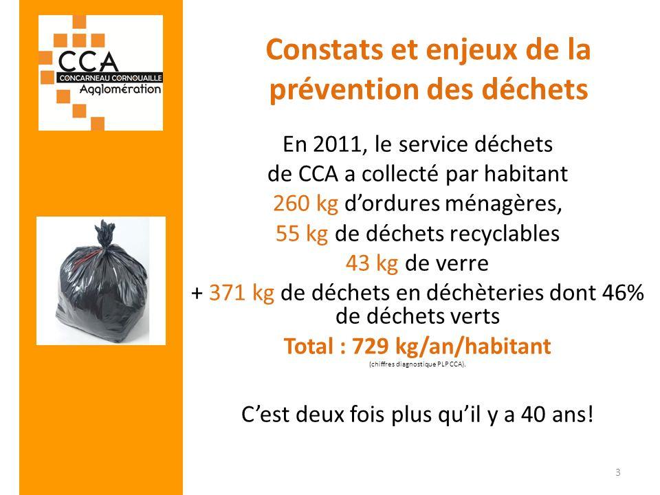Constats et enjeux de la prévention des déchets