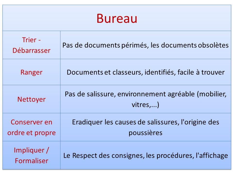 Bureau Trier - Débarrasser