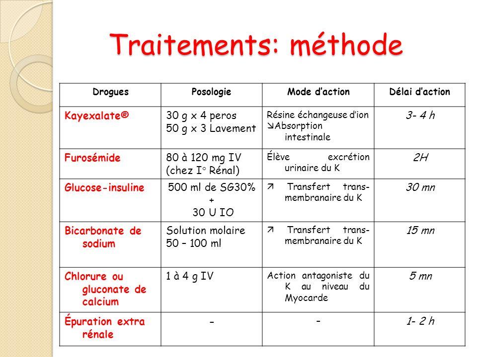 Traitements: méthode Kayexalate® 30 g x 4 peros 50 g x 3 Lavement