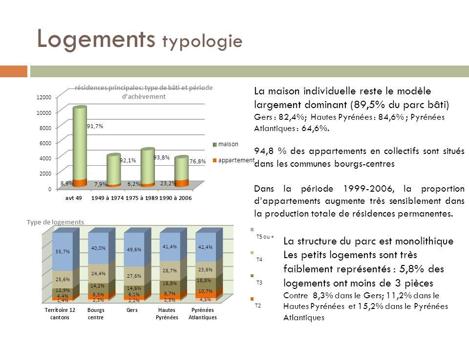 Logements typologie La maison individuelle reste le modèle largement dominant (89,5% du parc bâti)