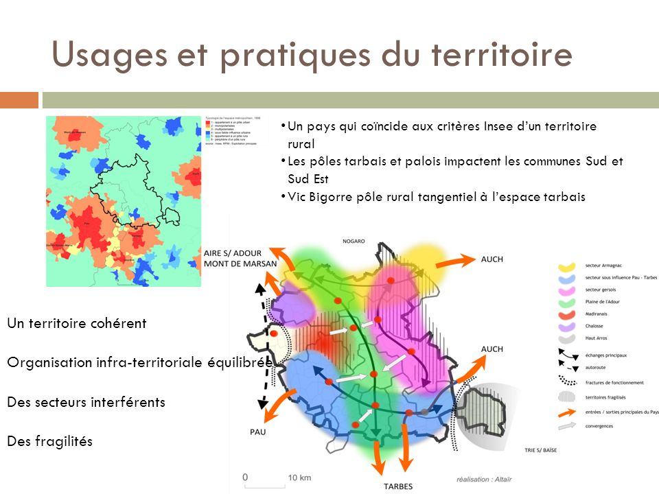 Usages et pratiques du territoire
