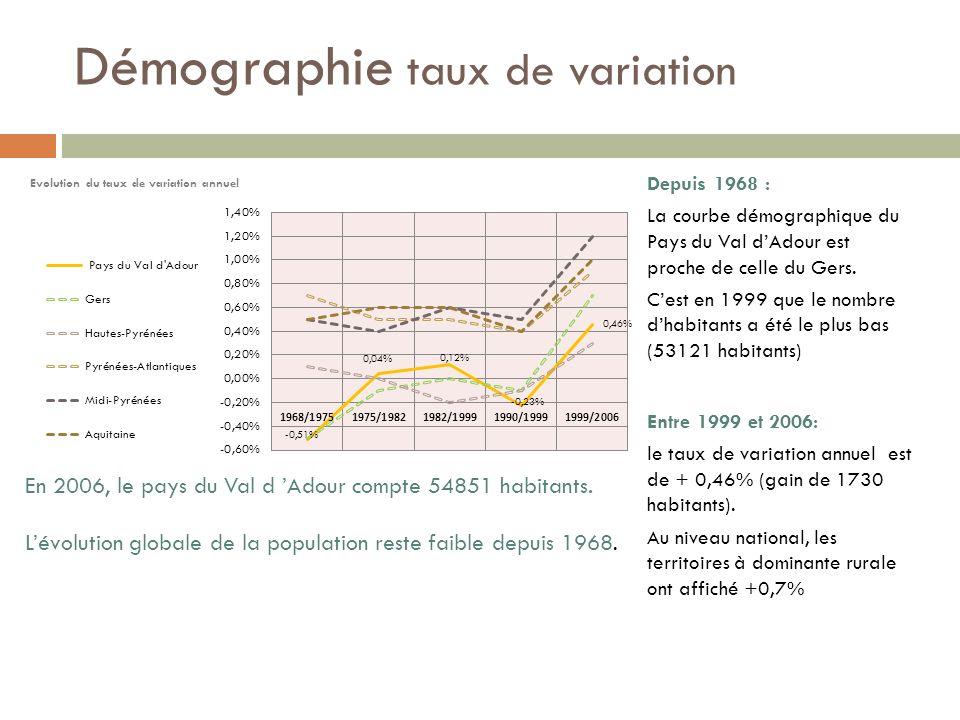 Démographie taux de variation