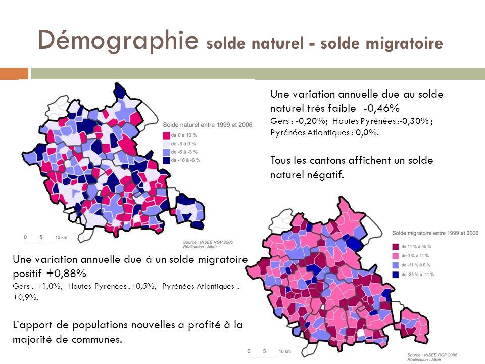 Démographie solde naturel - solde migratoire