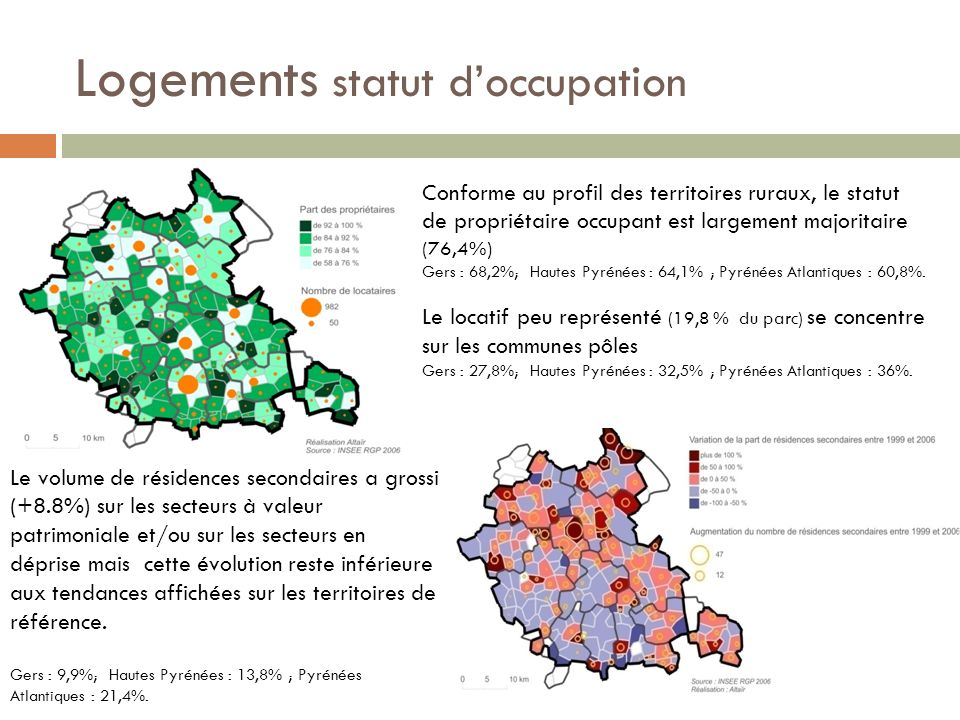 Logements statut d'occupation