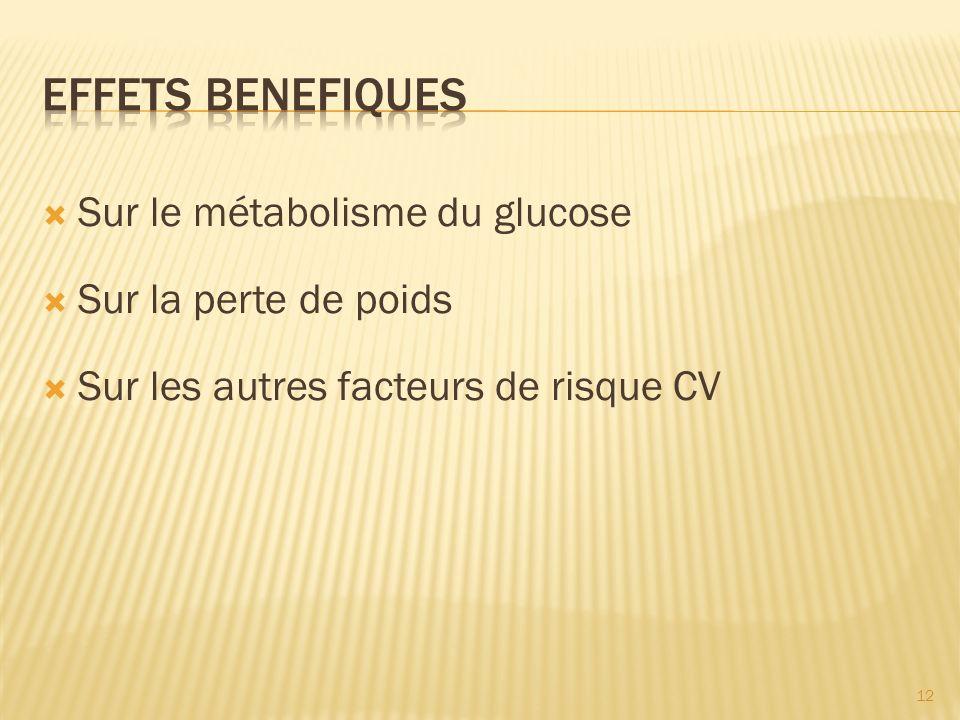 EFFETS BENEFIQUES Sur le métabolisme du glucose Sur la perte de poids
