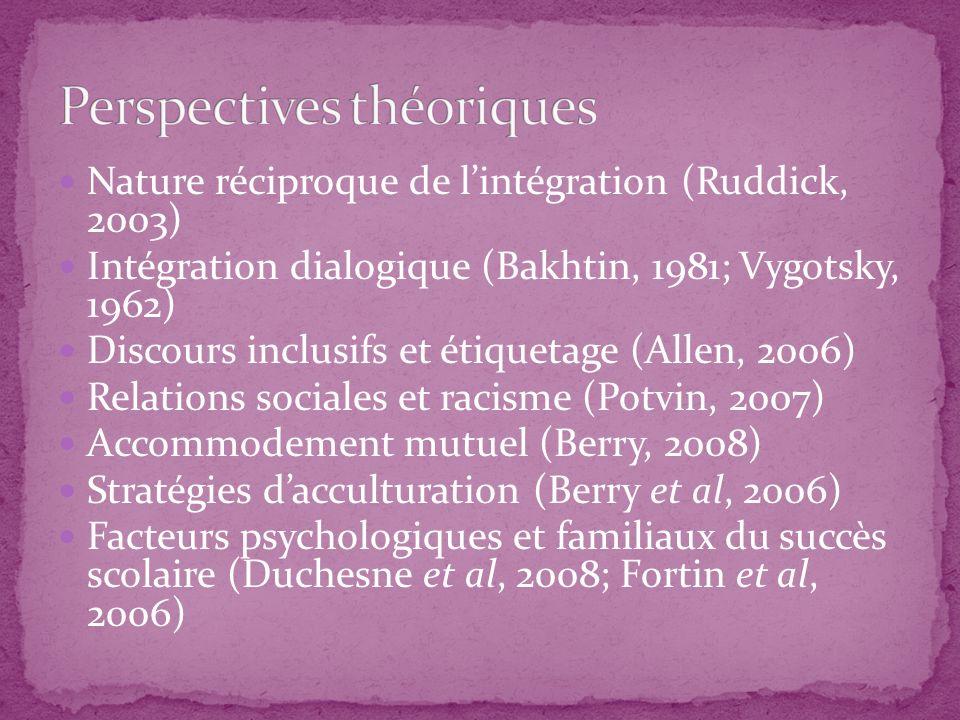 Perspectives théoriques