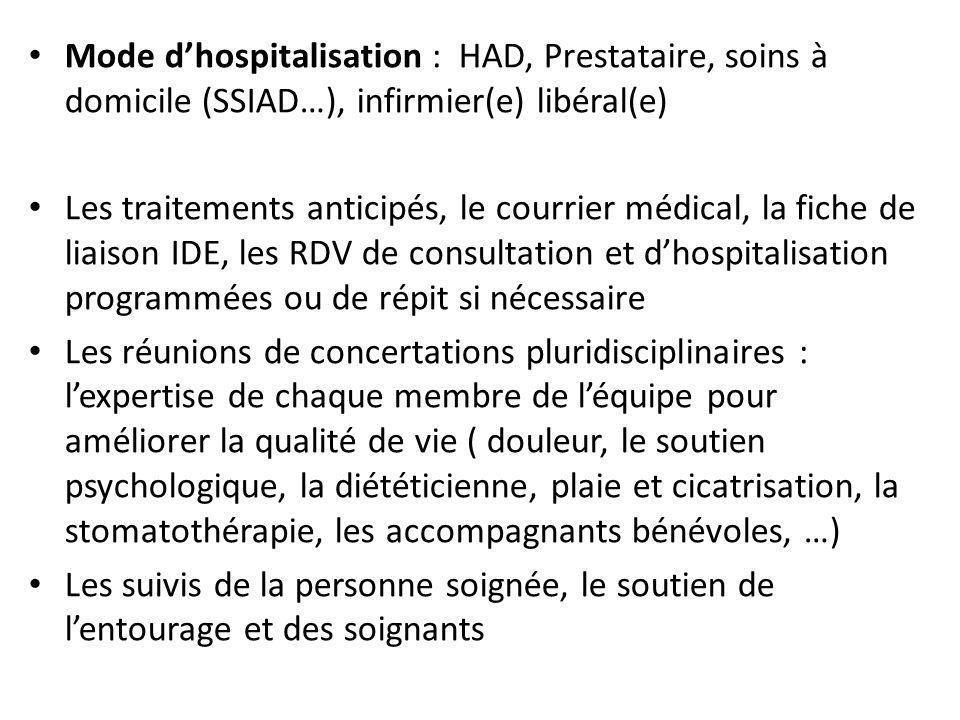 Mode d'hospitalisation : HAD, Prestataire, soins à domicile (SSIAD…), infirmier(e) libéral(e)