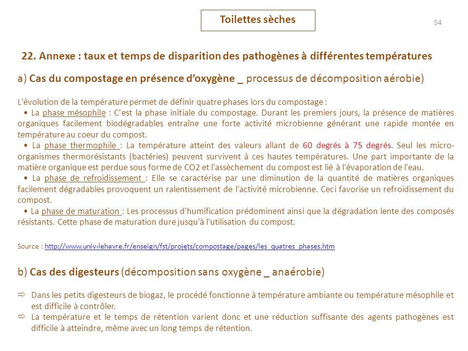 b) Cas des digesteurs (décomposition sans oxygène _ anaérobie)