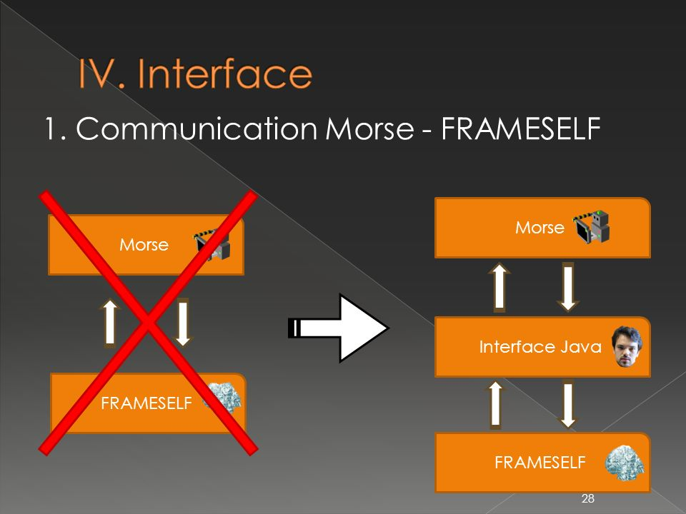 IV. Interface 1. Communication Morse - FRAMESELF Morse Morse