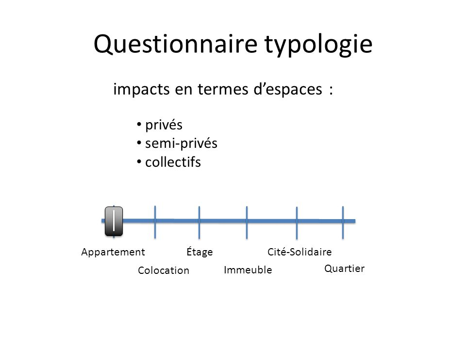 Questionnaire typologie