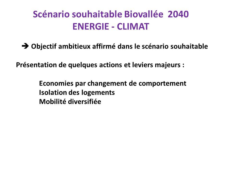 Scénario souhaitable Biovallée 2040 ENERGIE - CLIMAT
