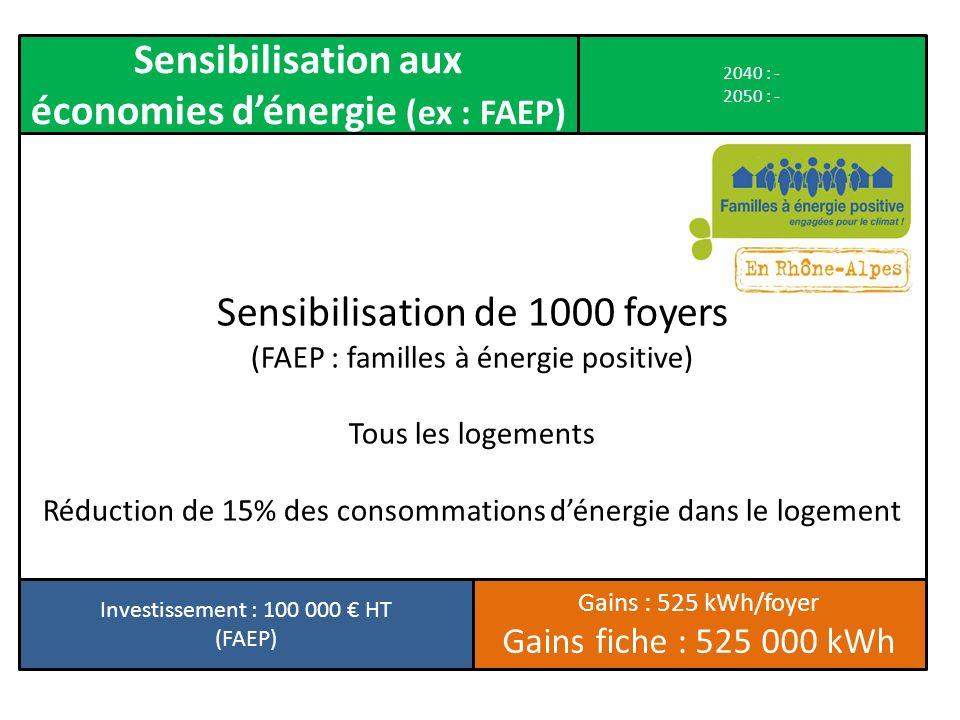économies d'énergie (ex : FAEP)