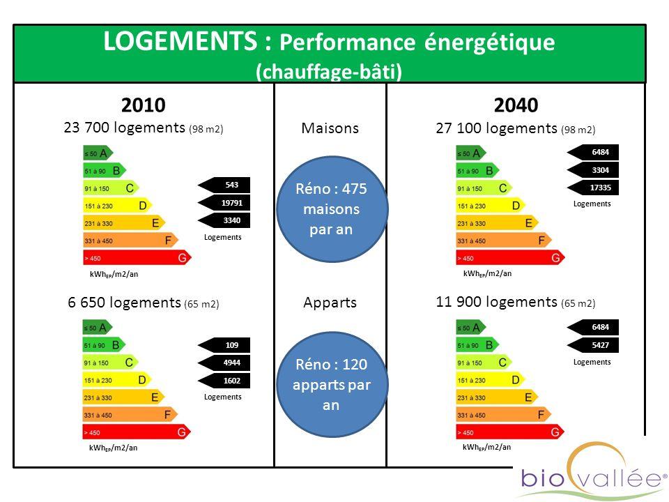 LOGEMENTS : Performance énergétique