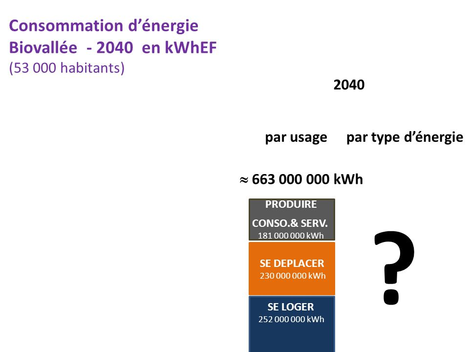 Consommation d'énergie Biovallée - 2040 en kWhEF (53 000 habitants)