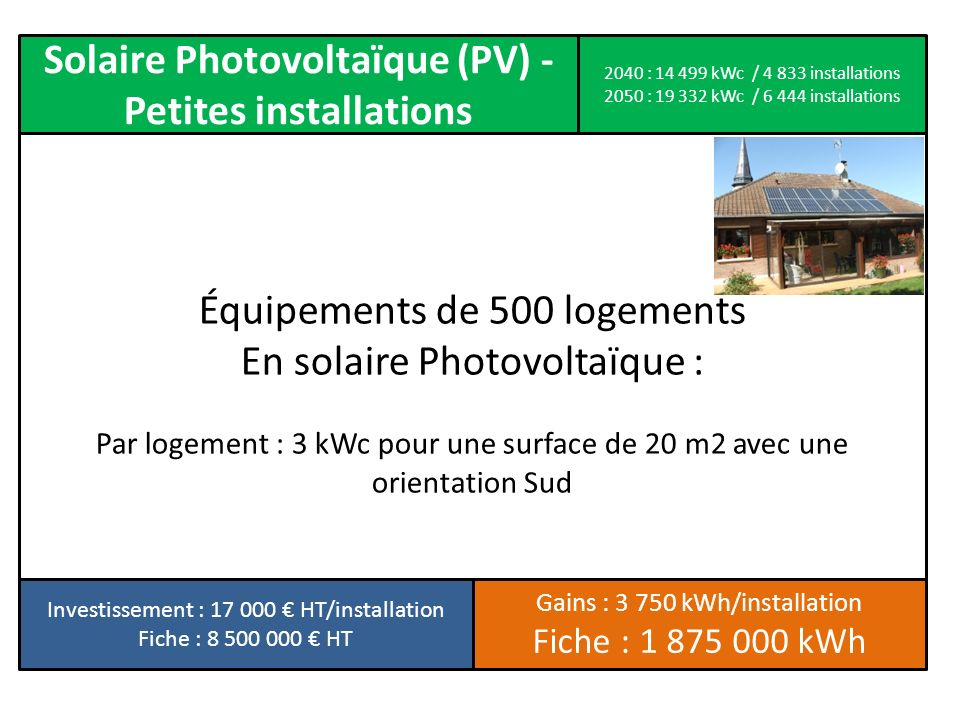 Solaire Photovoltaïque (PV) - Petites installations