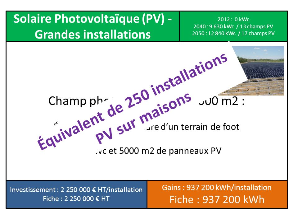 Solaire Photovoltaïque (PV) - Grandes installations