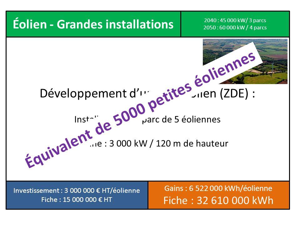 Éolien - Grandes installations