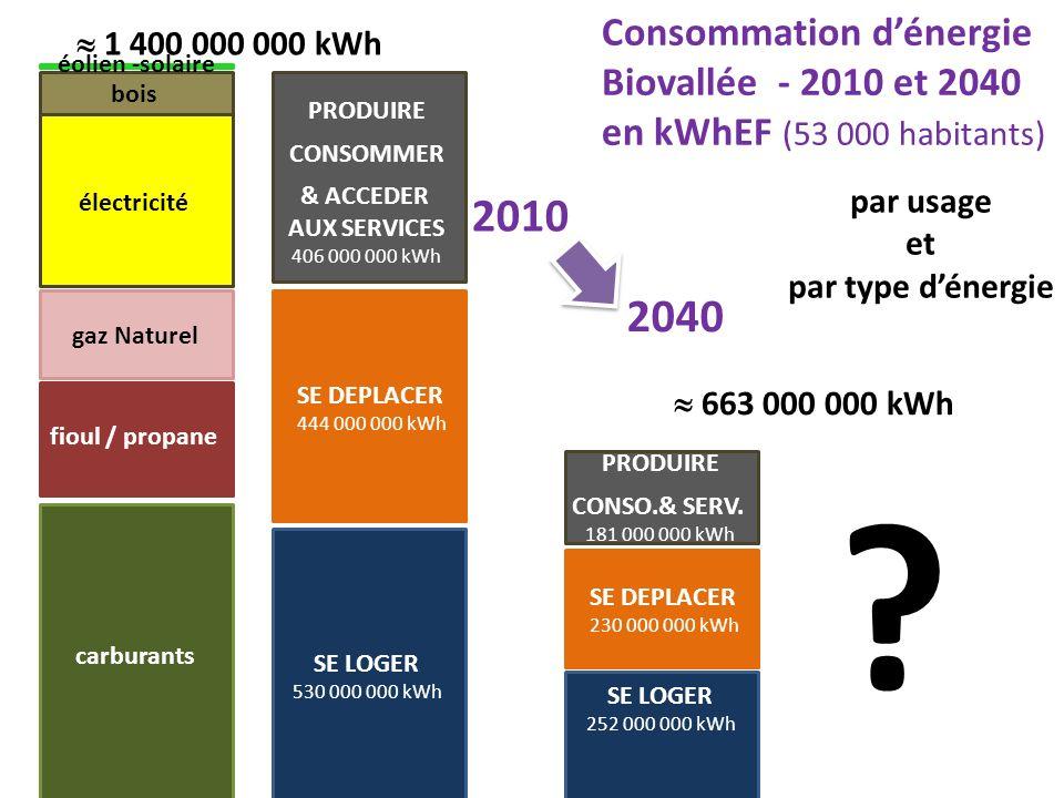 2010 2040 Consommation d'énergie Biovallée - 2010 et 2040
