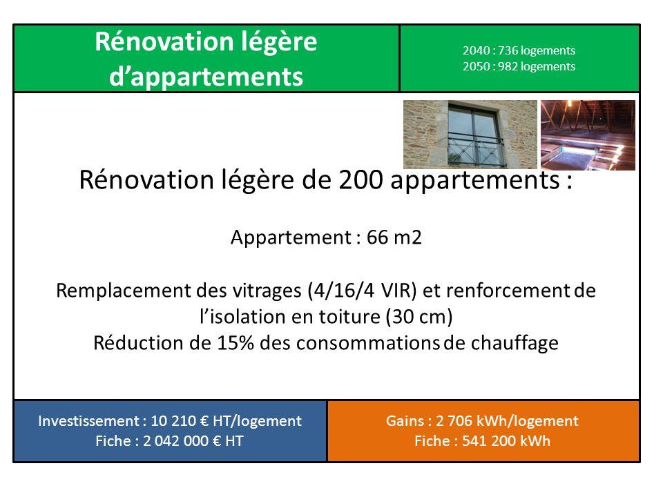 Rénovation légère d'appartements