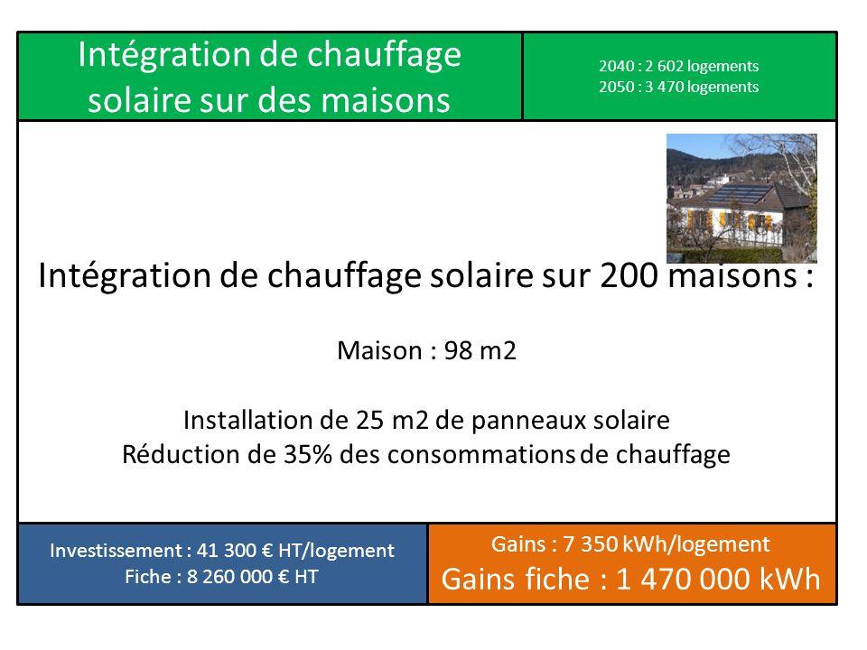 Intégration de chauffage solaire sur 200 maisons :