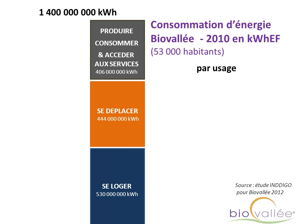 Consommation d'énergie Biovallée - 2010 en kWhEF