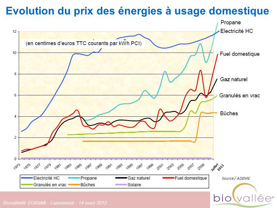 Evolution du prix des énergies à usage domestique