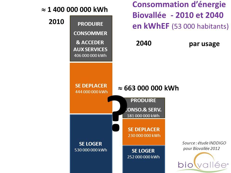 Consommation d'énergie Biovallée - 2010 et 2040