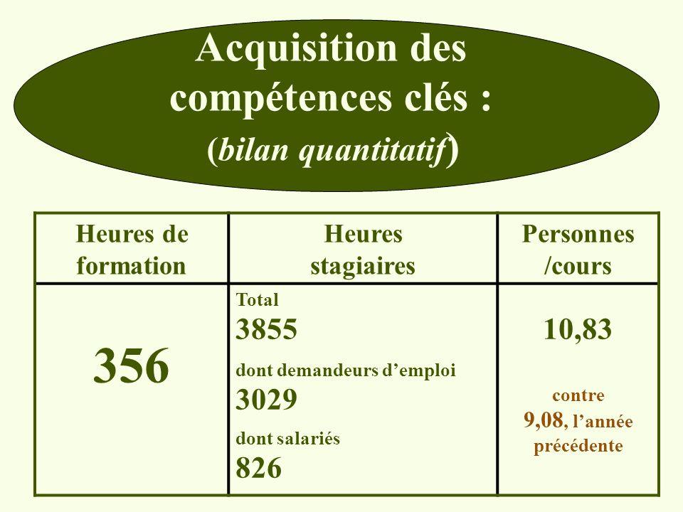 356 Acquisition des compétences clés : (bilan quantitatif) 10,83
